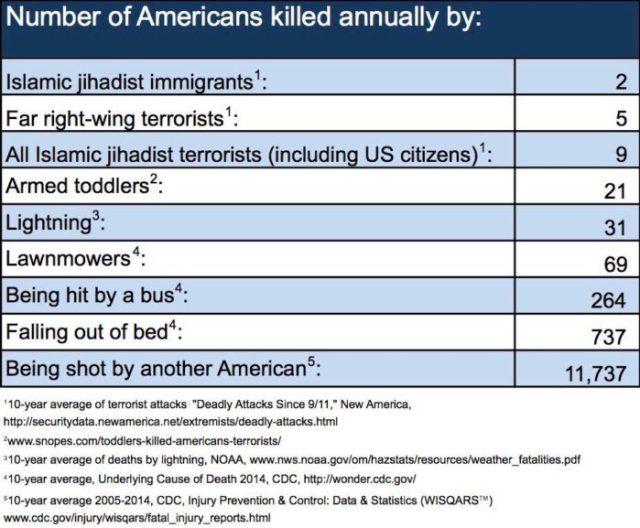 Quiénes asesinan más estadounidenses