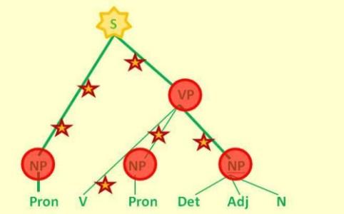 Árbol sintáctico de navidad