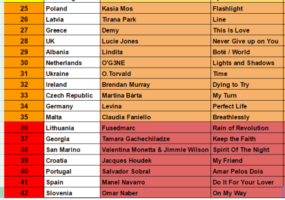 Eurovision FINAL voting 2