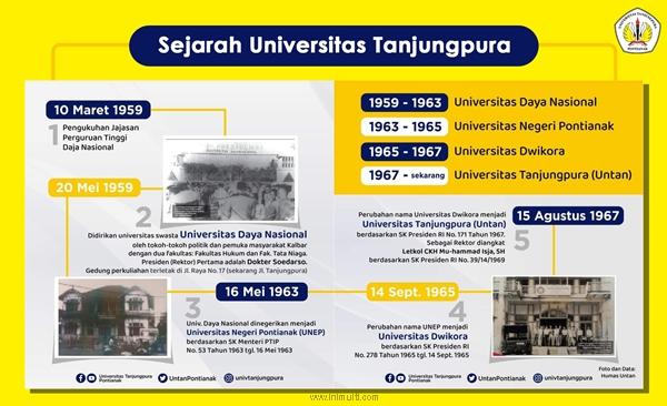 sejarah untan
