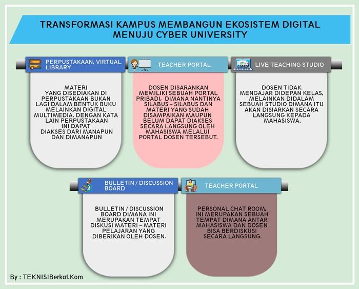 ekosistem digital menuju cyber university