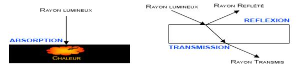 Comportements de la lumière