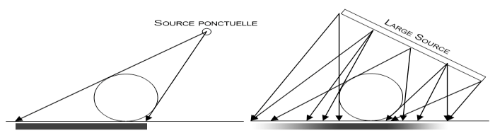 taille_source_lumineuse