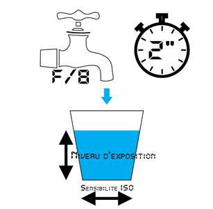 Fig. 6 - Exposition avec une faible ouverture et un temps de pose court et une forte sensibilité ISO