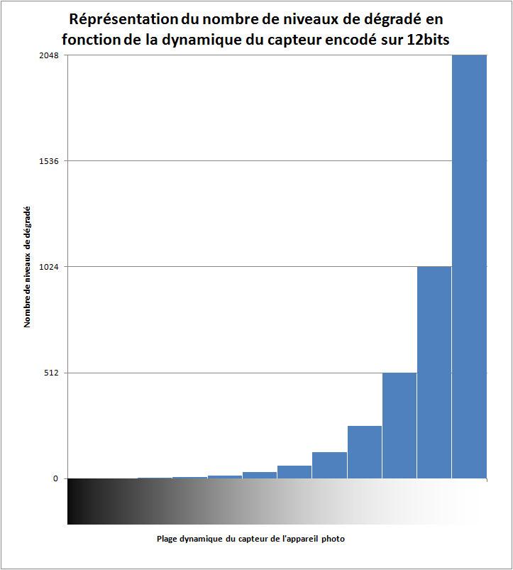 Représentation de la non-linéarité du niveau de détail du fichier d'enregistrement.