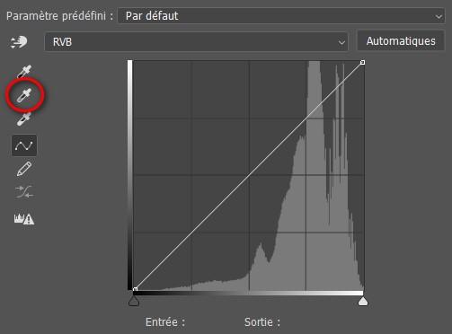 Outils de réglage de la balance des blancs de l'outil courbe de Photoshop