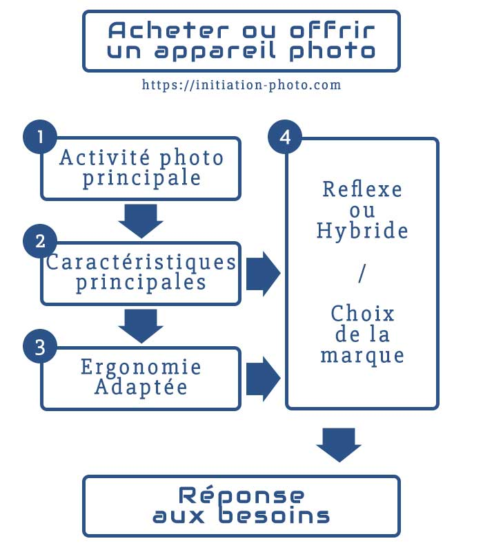 Processus pour déterminer clairement et justement son besoin d'appareil photo