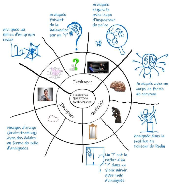 Exemple d'application de la méthode pour trouver l'image d'illustration de l'article à propos de la méthode SPIDER