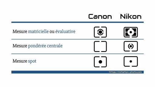 Photo d'illustration de l'article à propos des modes de mesure de lumière des appareils photo