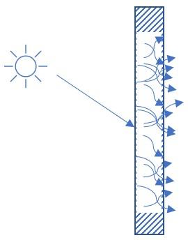 Diffusion de la lumière par transmission à travers un matériau