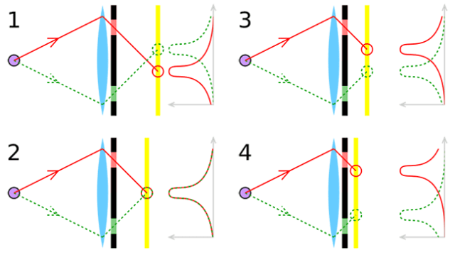 fonctionnement de l'autofocus à détection de phase