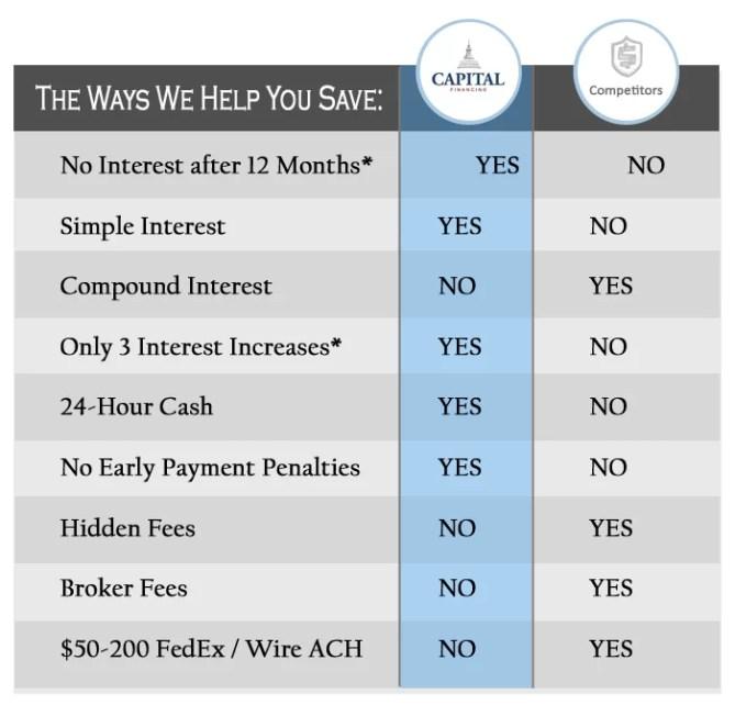 cap-fin-compare-chart2