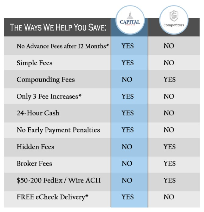 Competitors Comparison: Capital Financing helps you save money with our Pre Settlement Funding Service. This is Not a 'Loan.'
