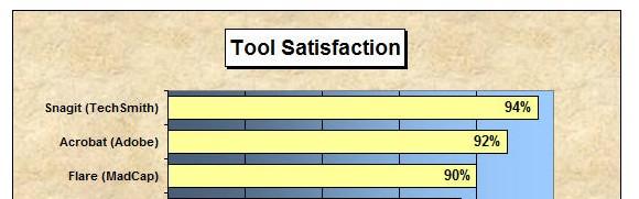 writersua-survey-satis-top3