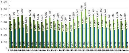 Estadísticas Noviembre 2007