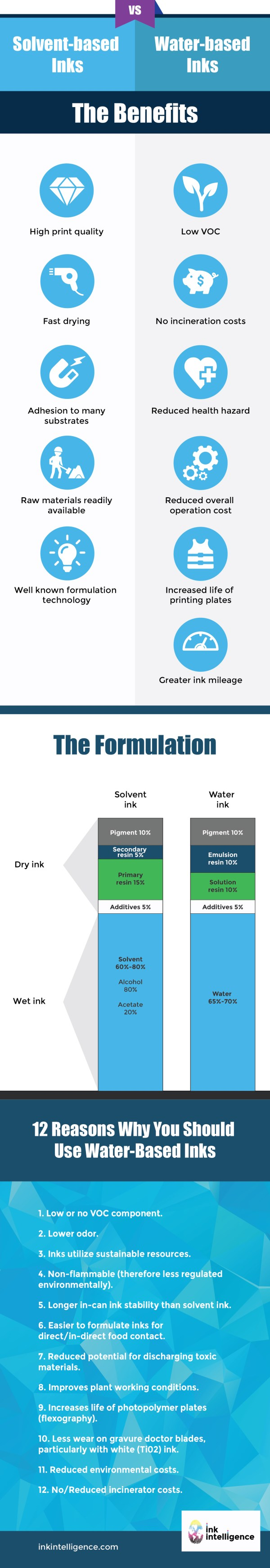 Solvent Based VS Water Based inks