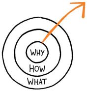 gouden cirkel