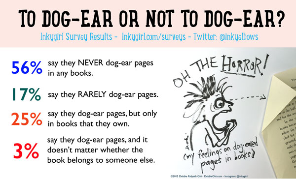 Image result for dog-eared books