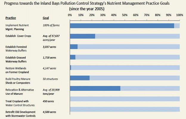 Nutrient Management Goals