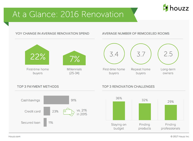 2017 U.S. Houzz & Home Study: Annual Renovation Trends (one photo)