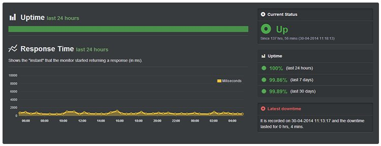 siteground-uptime-report-april-may-2014