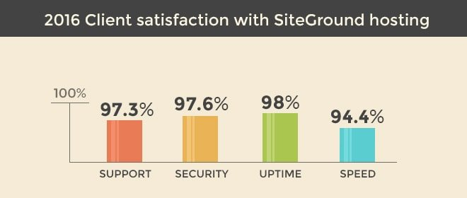 SiteGround-hosting-customer-satisfaction-review