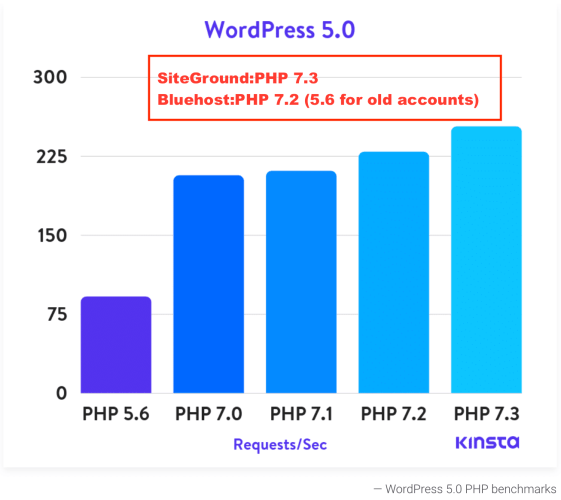 php benchmarks for siteground and bluehost wordpress websites