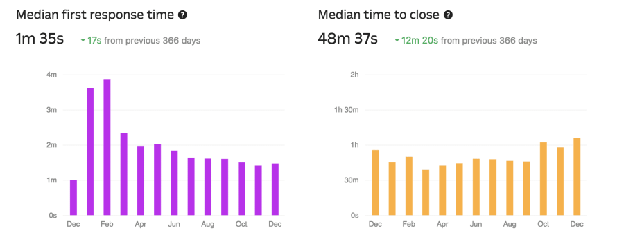 Kinsta Support median first response and close time