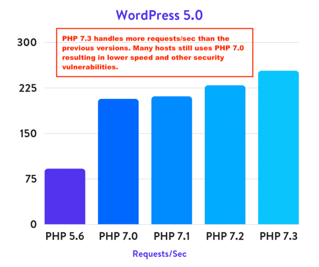SiteGround PHP version usage
