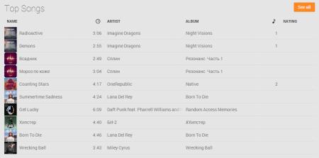 Личный топ песен Google Music, похоже, довольно статичный.