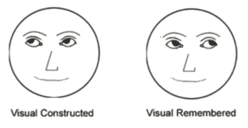 Introduction To Eye Accessing Cues