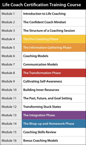 Online Life Coach Training Structure