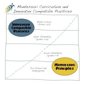 Montessori-vs-Best-Practices-Drawing