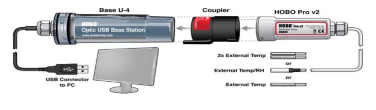U23 data offload diagram