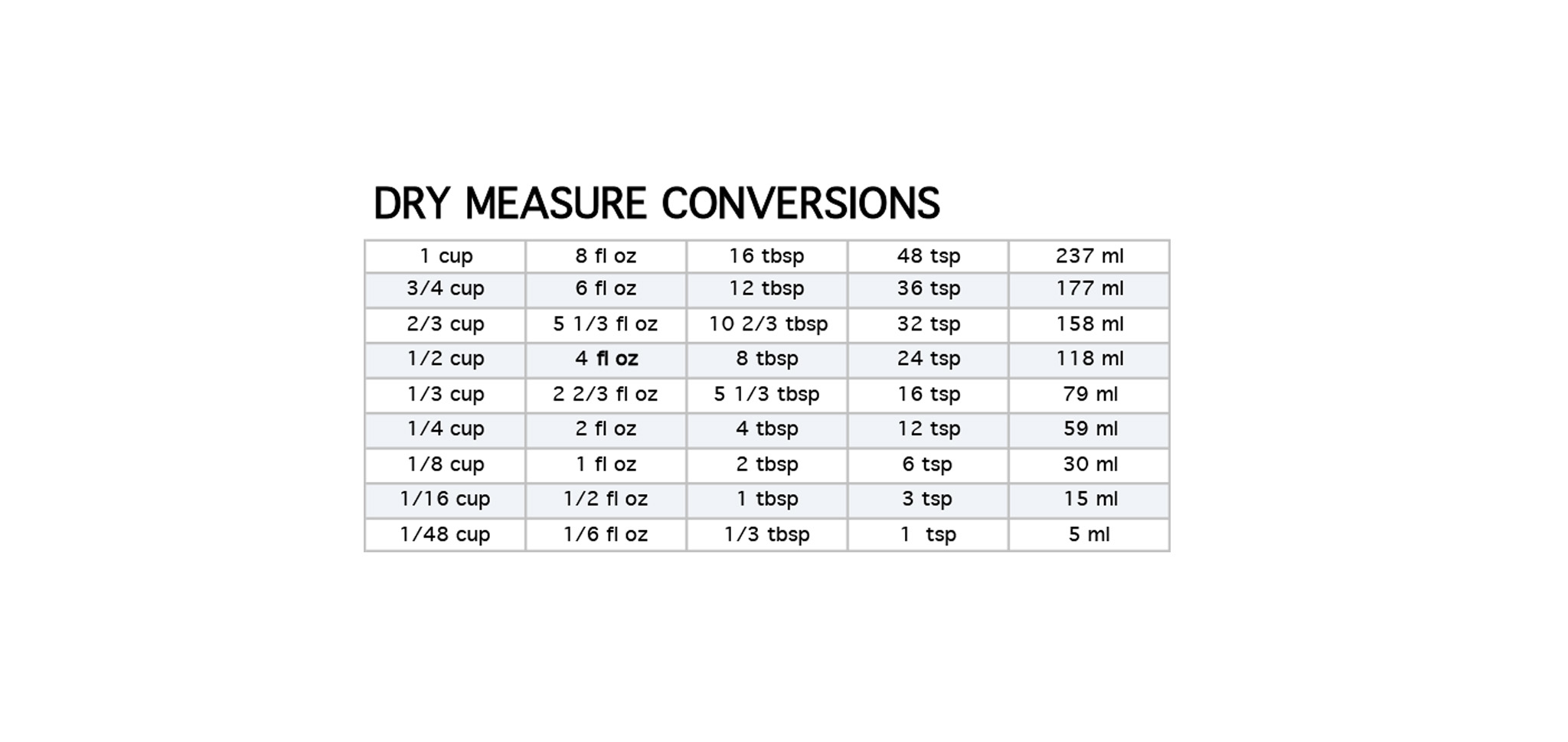 Tbsp to cup conversion chart images free any chart examples conversion chart oz to cups choice image free any chart examples conversion chart cups to ml nvjuhfo Image collections