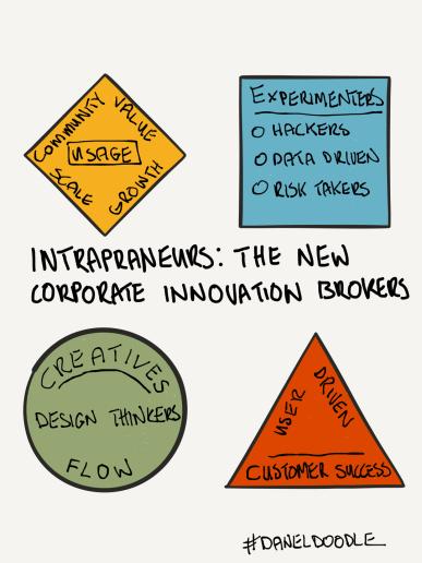 intrapreneurs