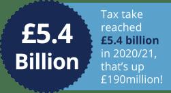 £5.4 billion IHT