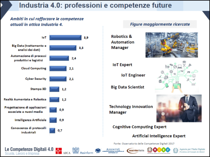 Industria 4.0 - professioni e competenze future