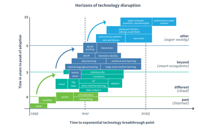 Dimension Data - Horizons of technology disruption