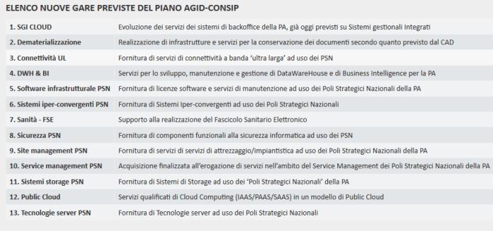 Elenco nuove gare previste del piano AgID-Consip