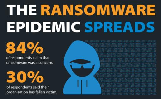 Barracuda Networks - Livello di diffusione dei ransomware