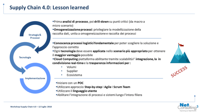 Supply Chain 4.0 - Lesson learned