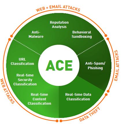 ACE-Circle