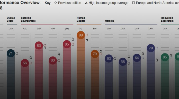 Italy Global Competitiveness Index 4.0 2018 edition - Fonte: The Global Competitiveness Report 2018
