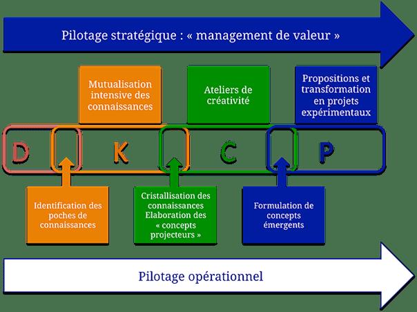 Image - TT OI - Pilotage opérationnel