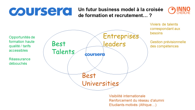 Coursera - Futur Business Model