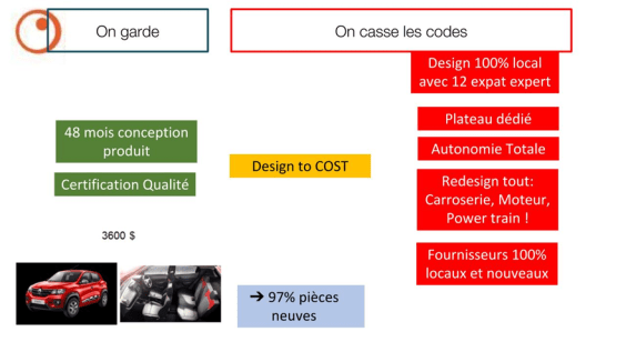 Management de l'innovation - Les codes