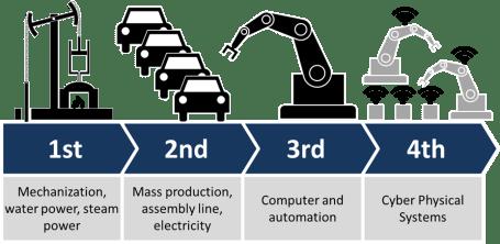 Industrie 4.0- Robotisation