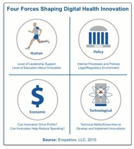 Forces Shaping DigitalHealth Innovation-innovatiocuris