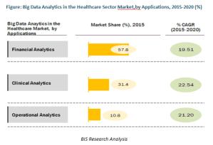 BIS research analysis